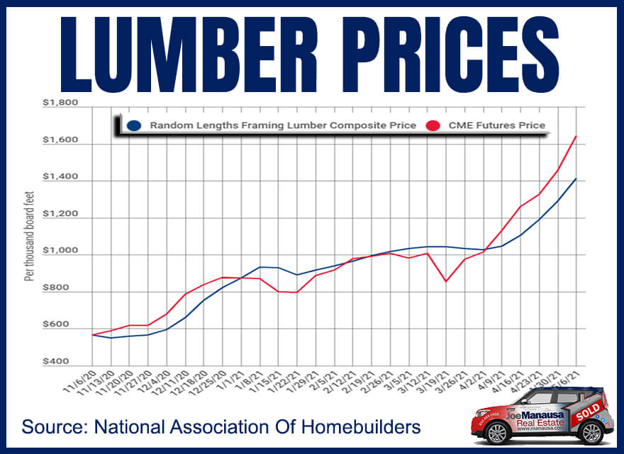 Graph of US lumber prices