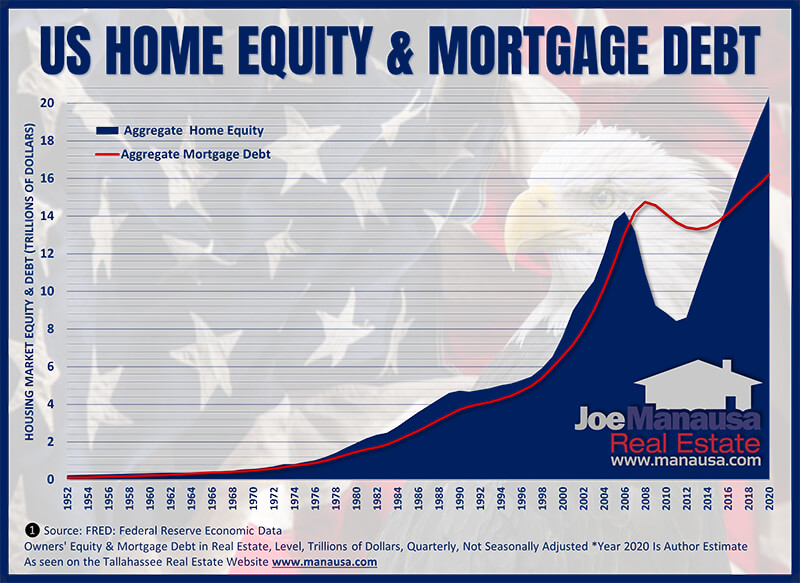 US Home equity and Mortgage debt graph from 1945 to 2020