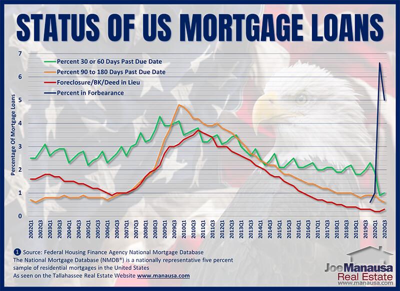 US mortgage loan status including late, foreclosure, and forbearance