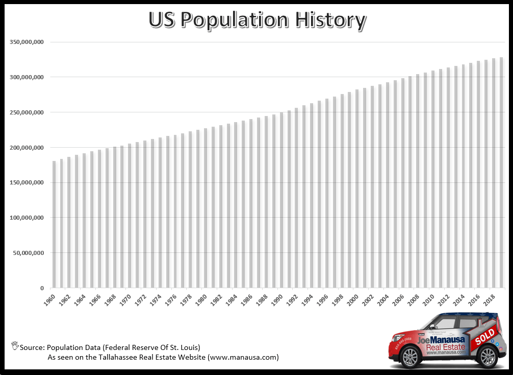 Graph of US Population Since 1960