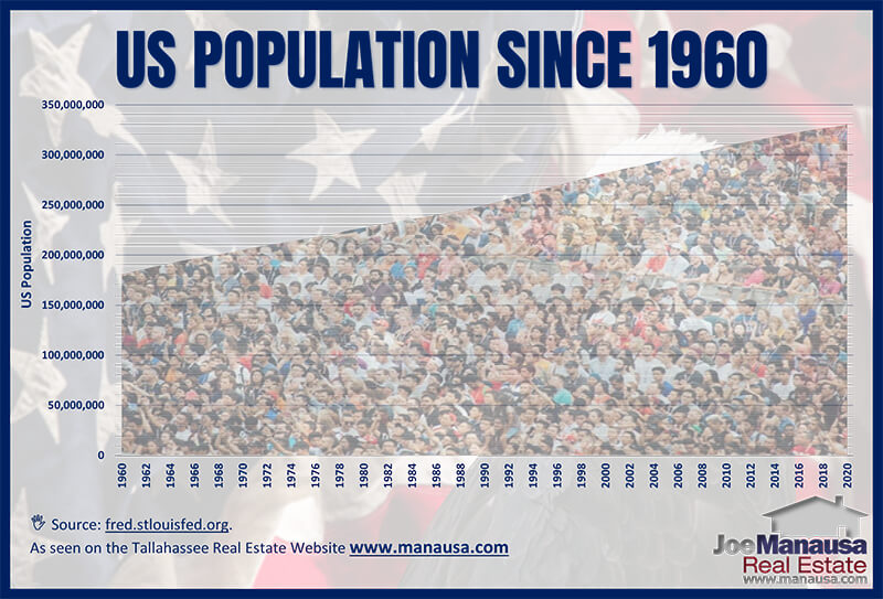 The US population continues to grow, and an overly simplified thought is that more people will need more houses