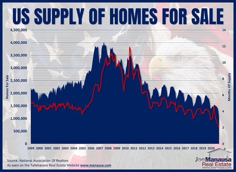 US Supply of homes for sale through 2020