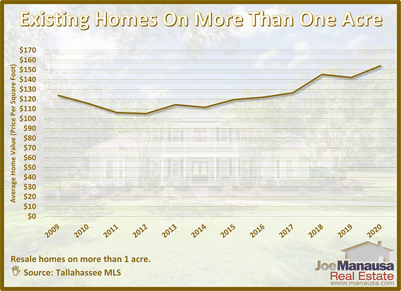 Average value of existing homes on acreage
