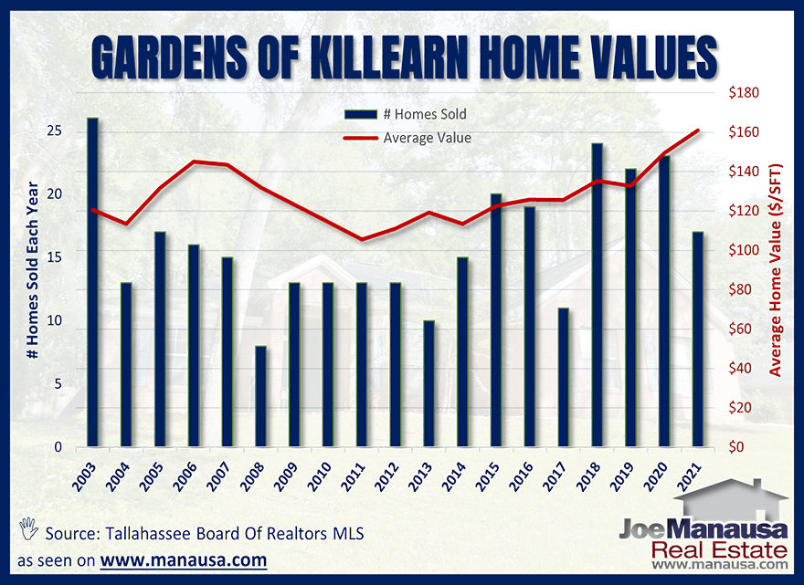 Average home values in the Gardens of Killearn in Tallahassee July 2021