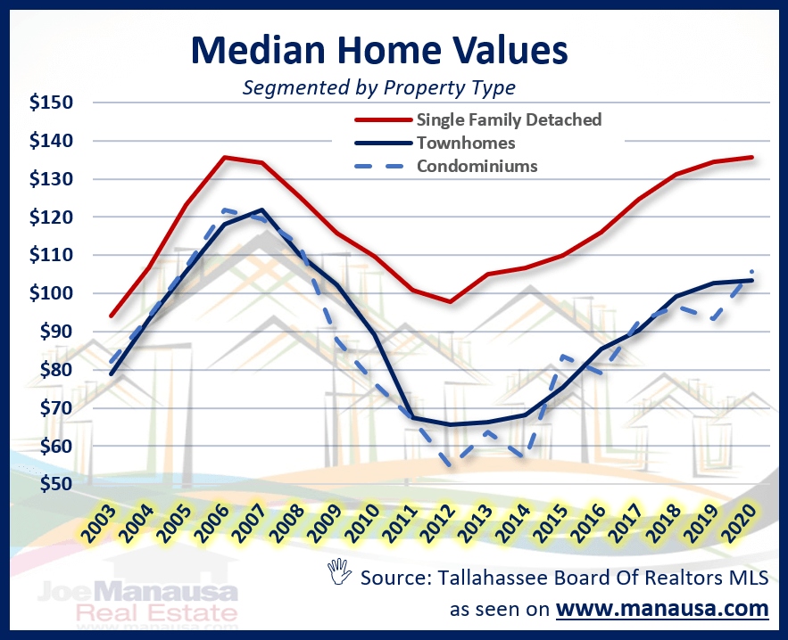 The median value of single-family detached homes, townhomes, and condominiums in Tallahassee