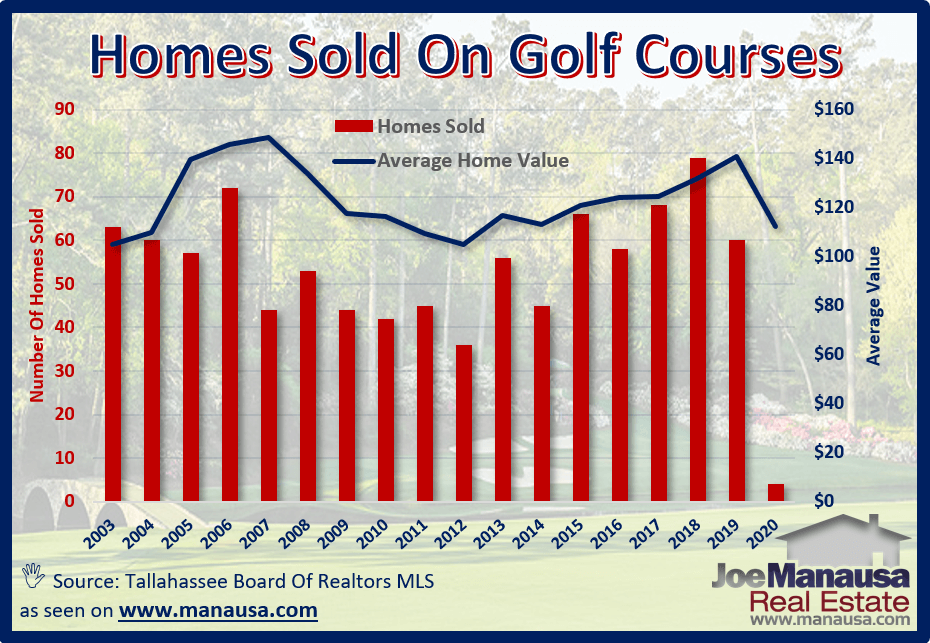 Tallahassee has 5 1/2 golf courses with residences built on their boundaries. So on average, what are these homes worth?