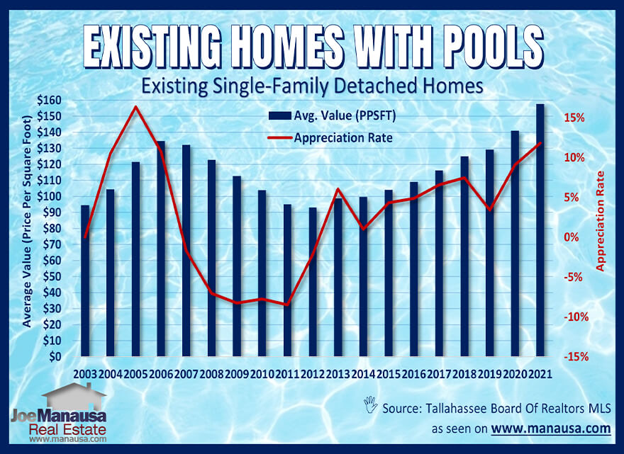 Graph of home values comparing homes with pools to homes without a swim pool