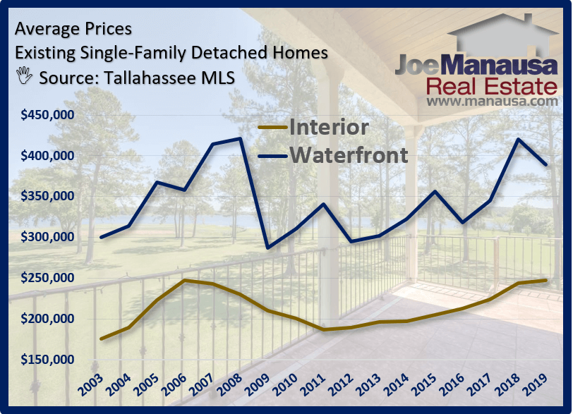 Average Waterfront Home Prices In Tallahassee