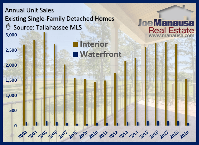 Graph shows waterfront home sales in Tallahassee for more than 15 years
