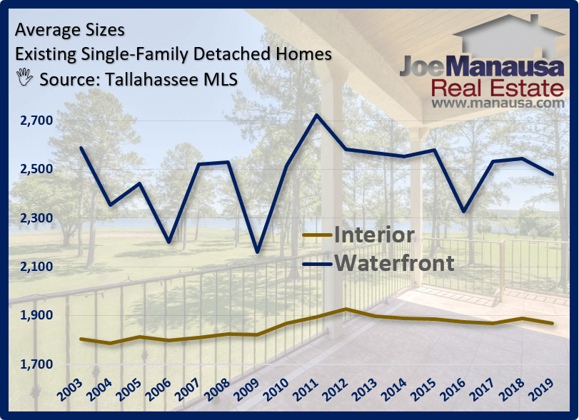 Average Waterfront Home Sizes In Tallahassee