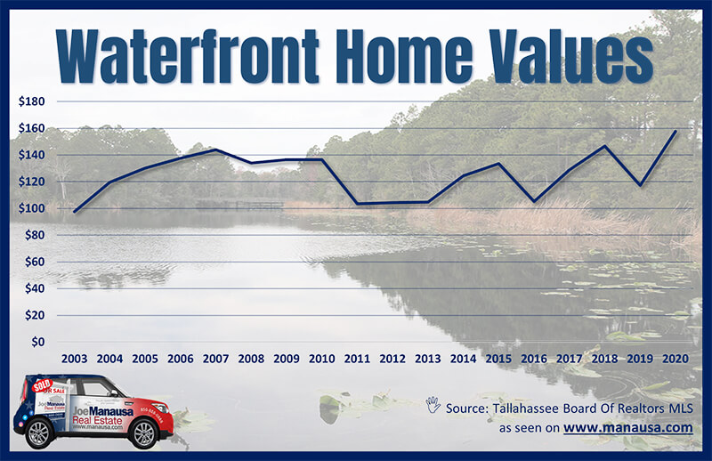 Tallahassee Waterfront home value appreciation over time