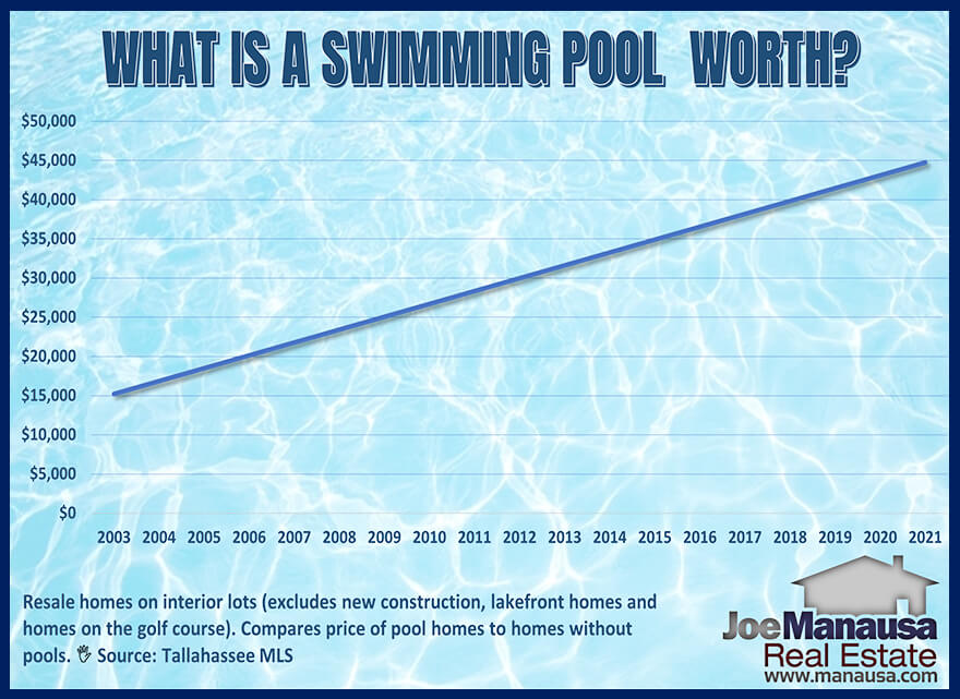 How swim pools impact the value of homes in Tallahassee