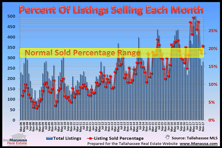 What Percent Of Homes Are Selling Each Month In Tallahassee, Florida