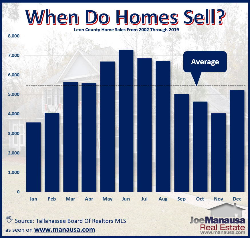 Graph of the historic home sales records showing when homes traditionally are sold
