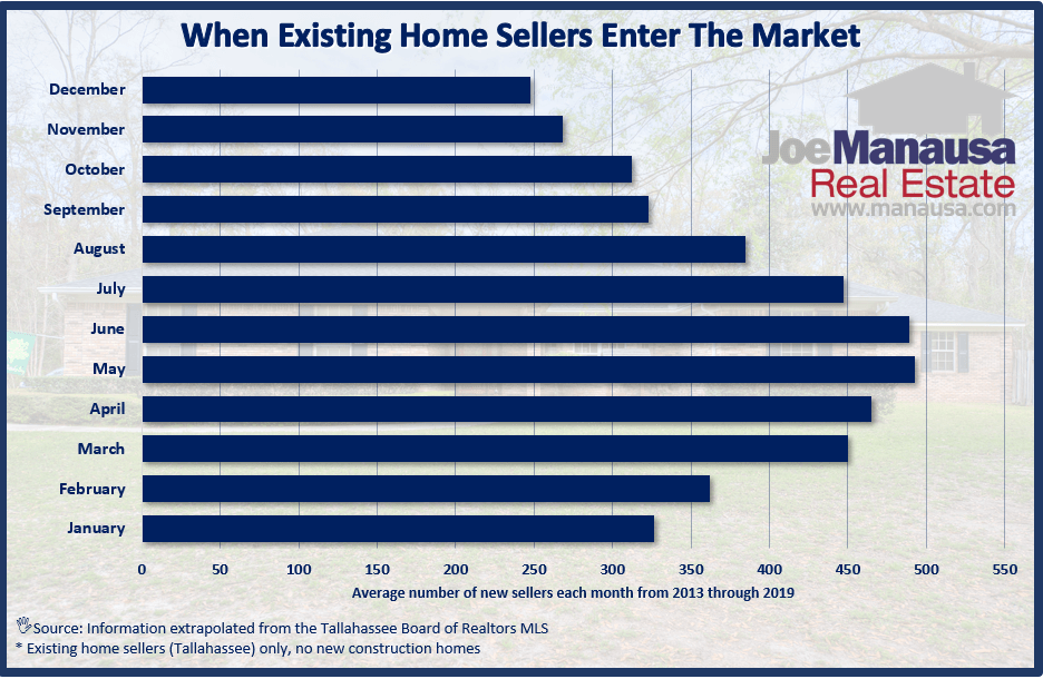 Graph showing when homes are listed throughout the year