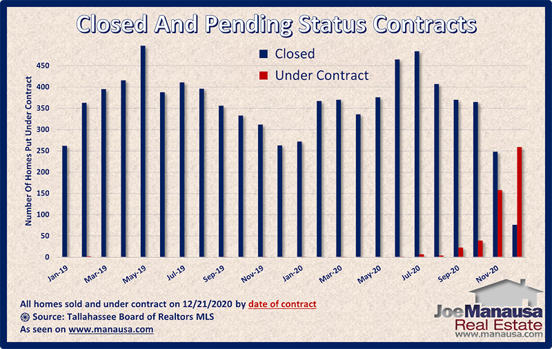 Graph shows the status of homes sold and under-contract December 2020