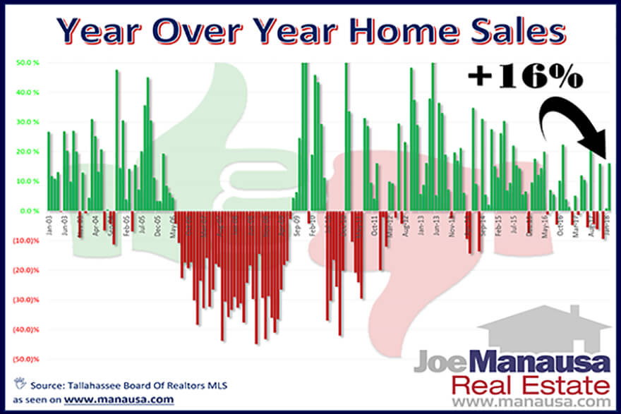 Year over year home sales report for the Tallahassee real estate market, conducted by Joe Manausa Real Estate