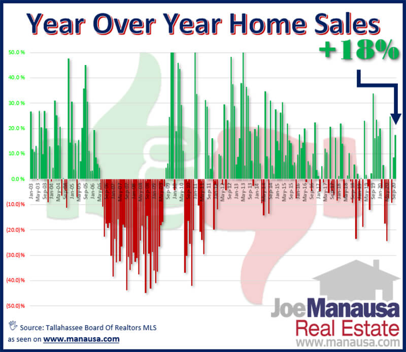 Year Over Year Home Sales November 2020