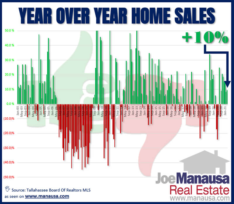 Graph of year over year home sales in Tallahassee through March 2021