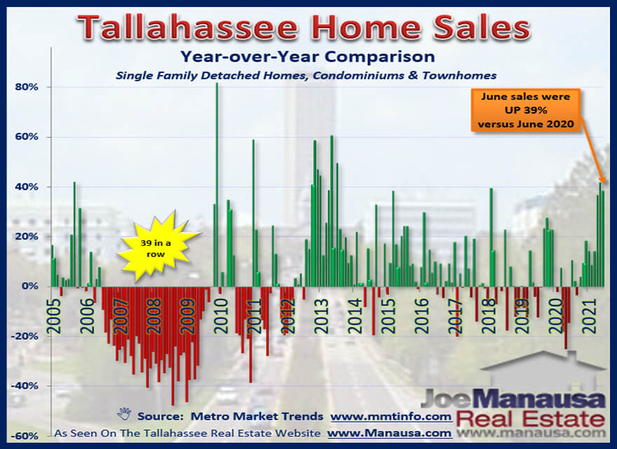Tallahassee Year Over Year Home Sales Through June 2021