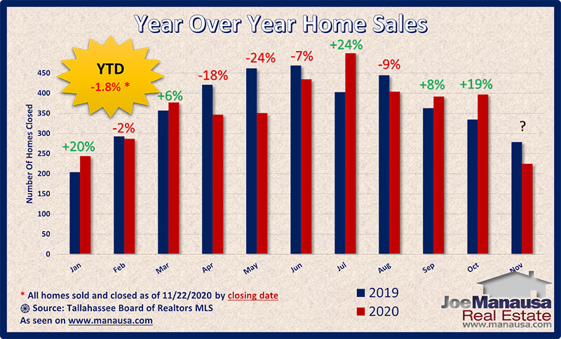 Year over year home sales surge higher in November 2020