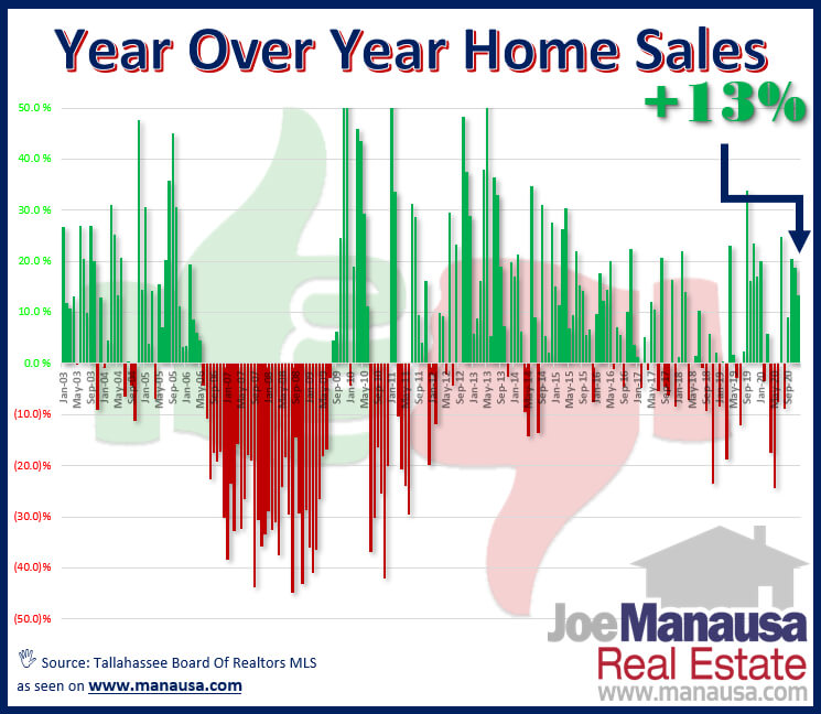 buyers who opted out in the Spring and early Summer came back to the market in the fourth quarter