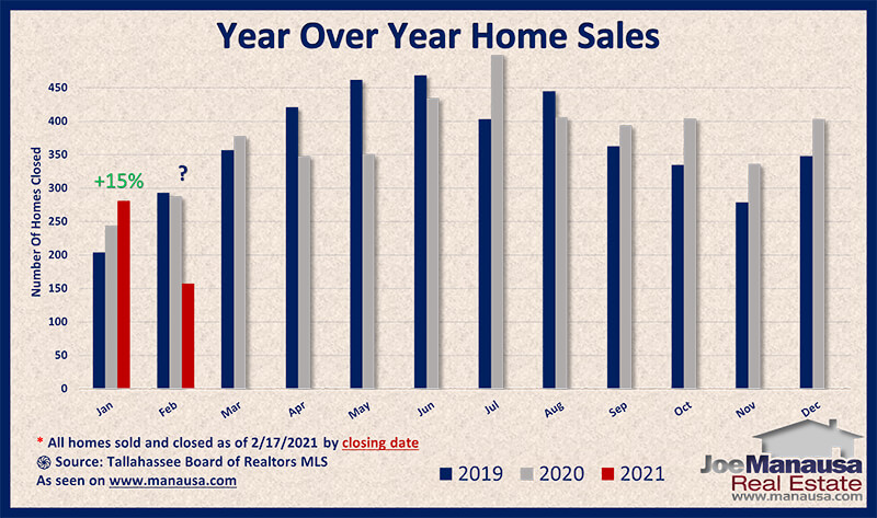 Year over year home sales surge higher in February 2021