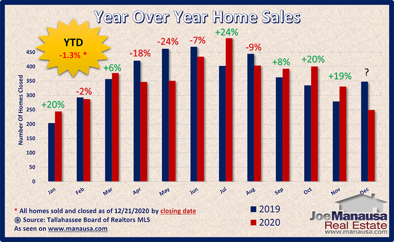Year over year home sales surge higher in December 2020