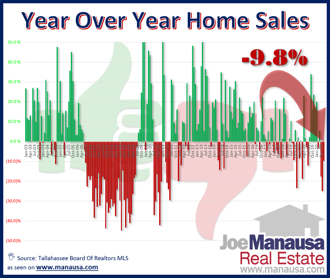 graph shows how each month's sales compared with the same month the year prior