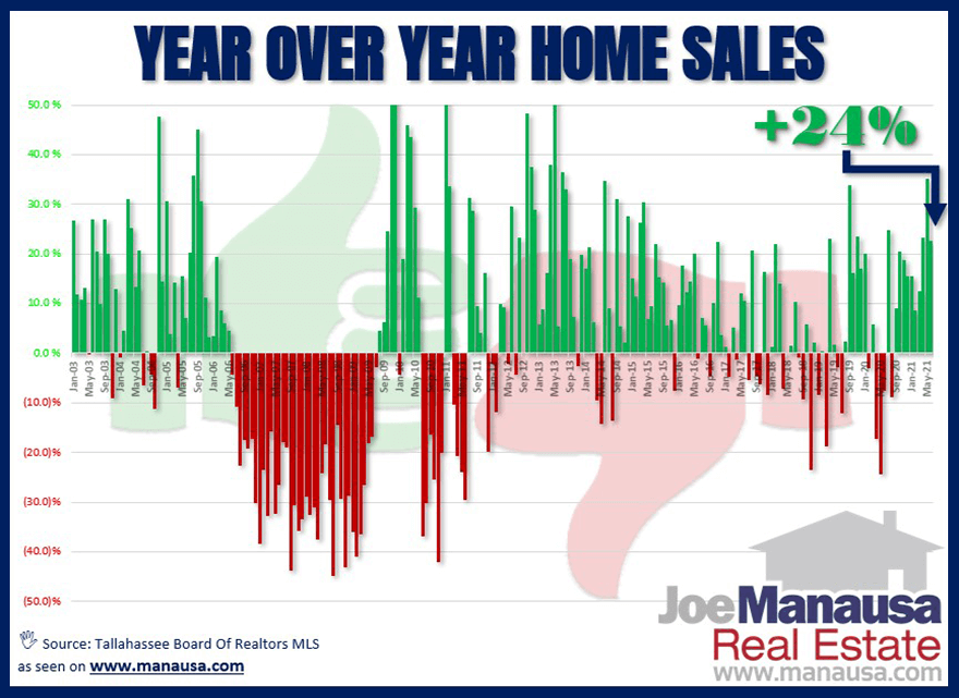 Year Over Year Home Sales Report Tallahassee July 2021