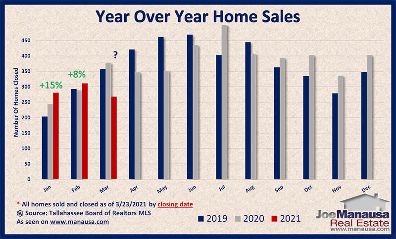 Year over year home sales surge higher in March 2021
