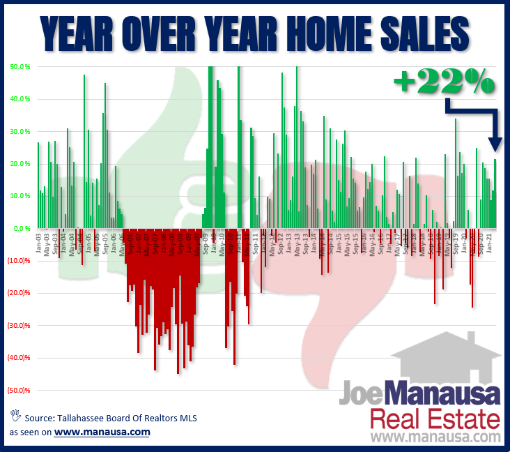 Graph shows year over year home sales in Tallahassee through April 2021