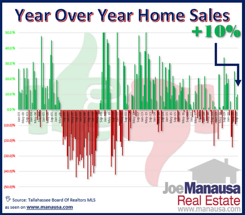 Year over year home sales graph Tallahassee Florida