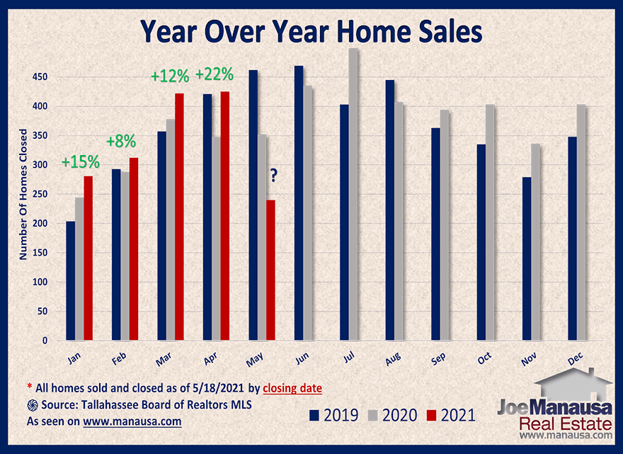 Year over year home sales surge higher in May 2021