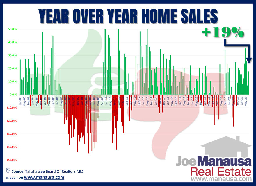 Year Over Year Home Sales Report Tallahassee