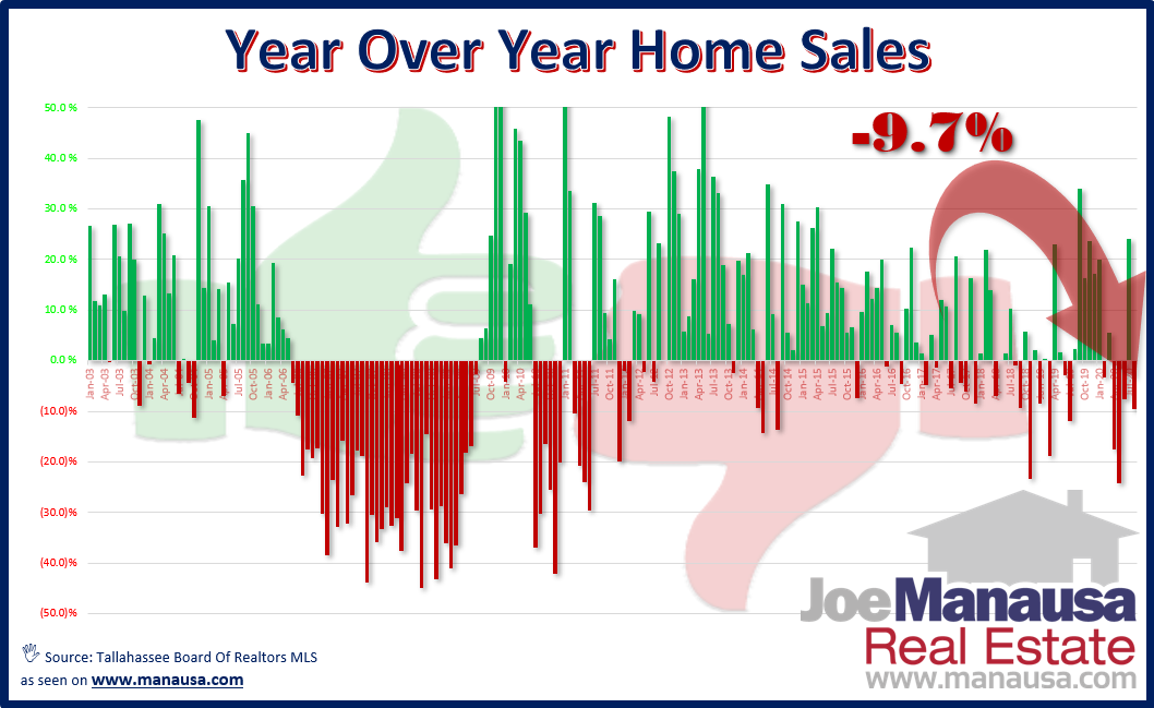 Year Over Year Home Sales September 2020