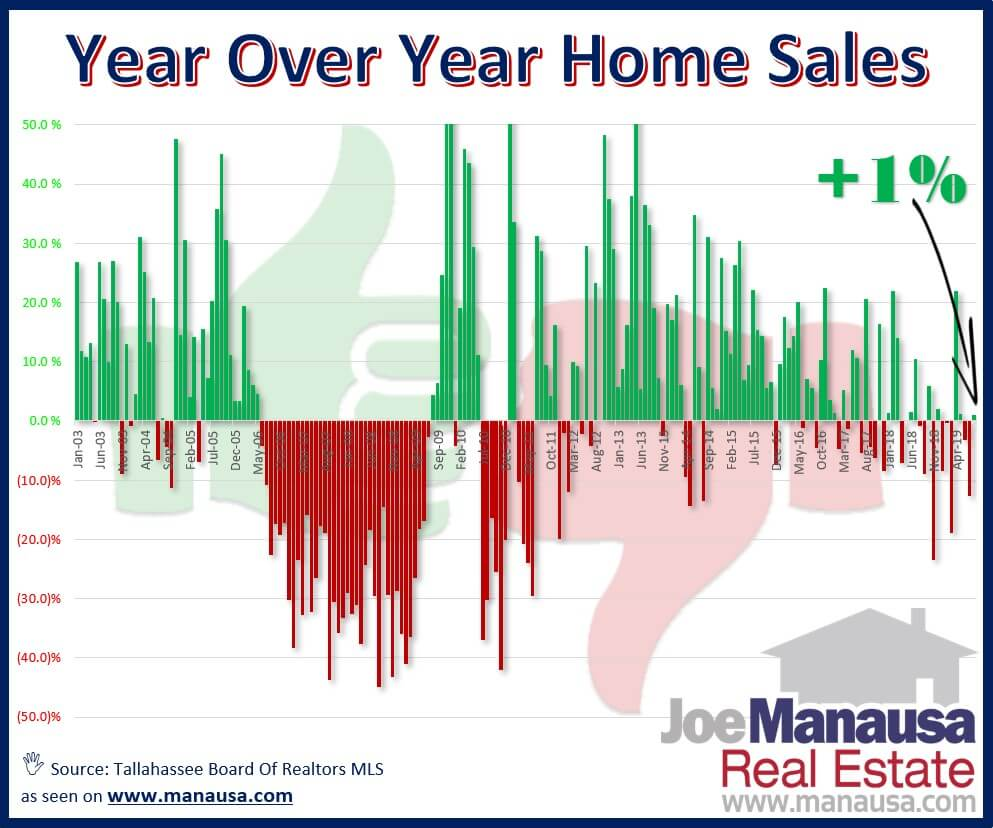 This graph shows year over year homes sales, which is a method of tracking changes in the real estate market