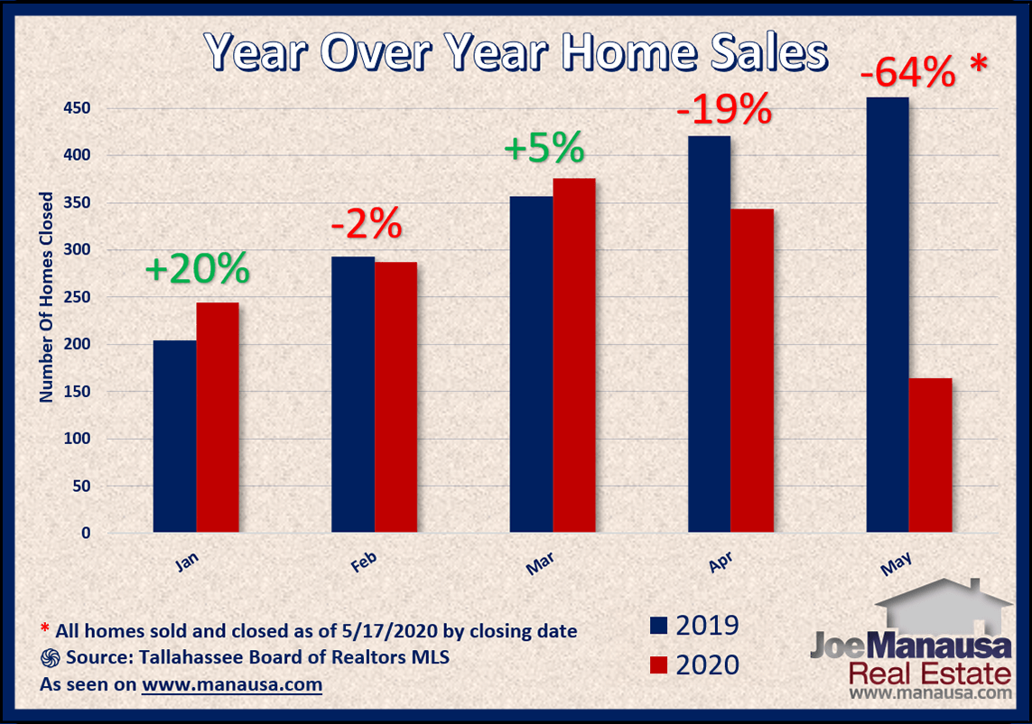 Year over year home sales do not follow pattern set in the pending home sales report