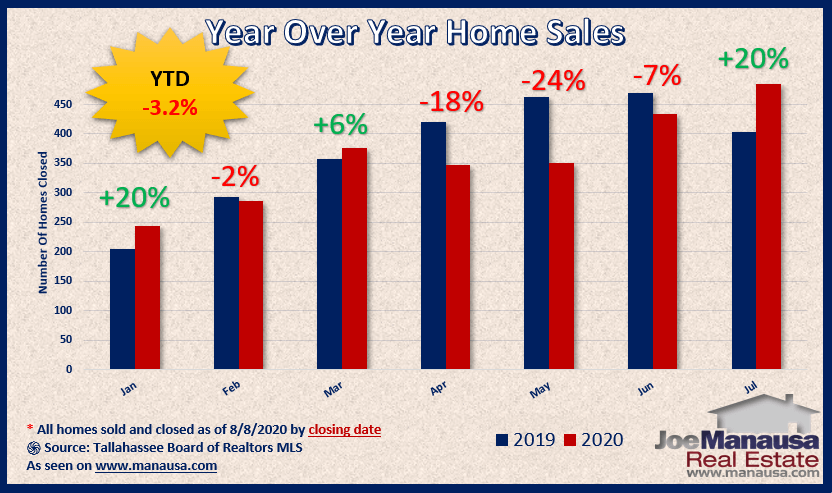 Year over year home sales surge higher in August 2020