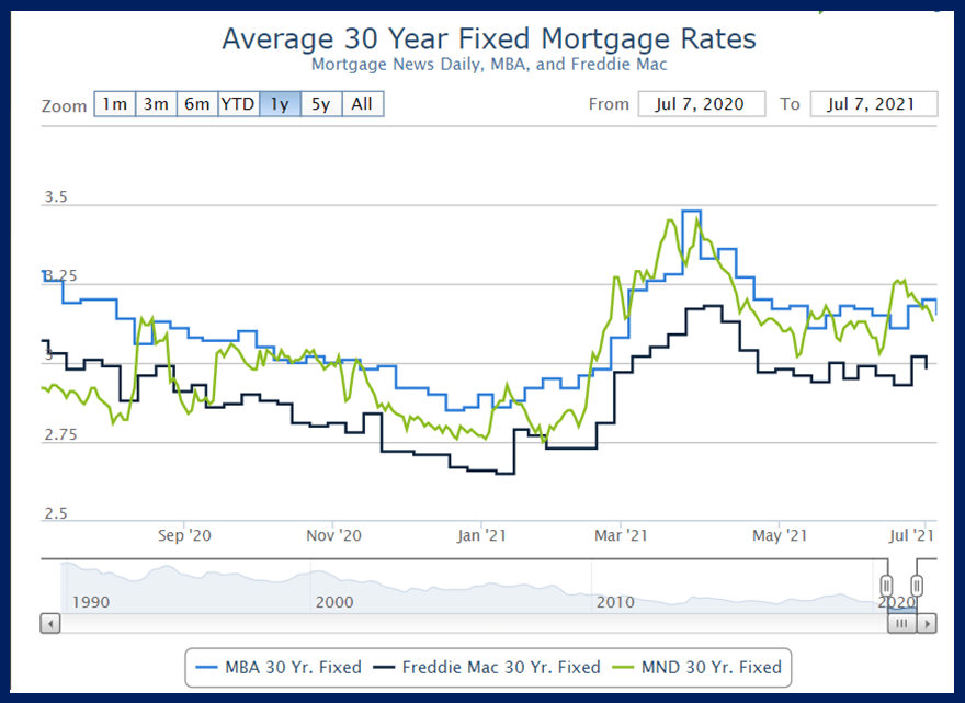 How mortgage interest rates have changed over the past year