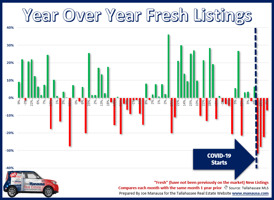 graph shows how each month's fresh new listings compared with the same month the year prior