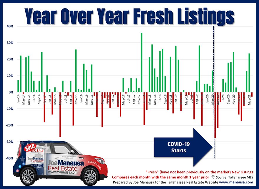 Graph shows year-over-year fresh listings entering the market through June 2021