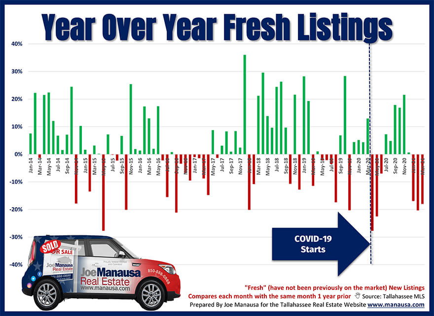 Graph shows year-over-year fresh listings entering the market