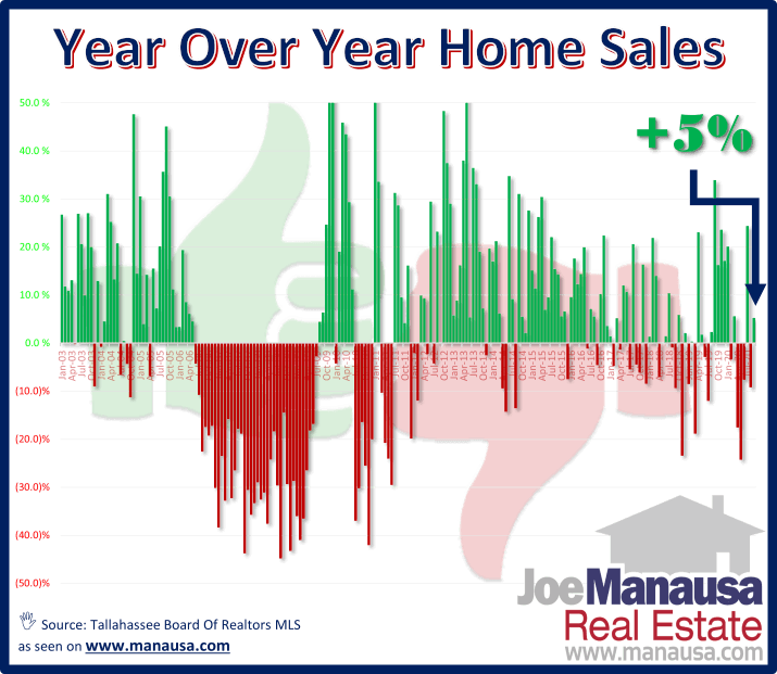 Year Over Year Home Sales October 2020