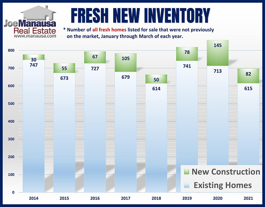 Graph of inventory changes each month in the Tallahassee real estate market
