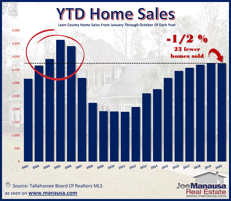 Home sales each year from January through October 2020