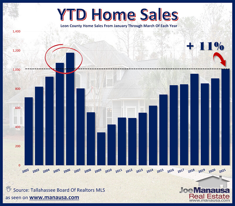 Graph of year to date home sales in Tallahassee through March 2021