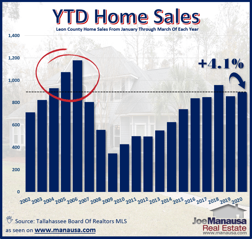 year-to-date-home-sales-march-2020 for the Tallahassee real estate market