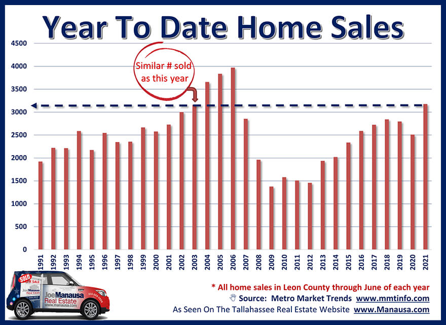 Year To Date Home Sales Through June 2021