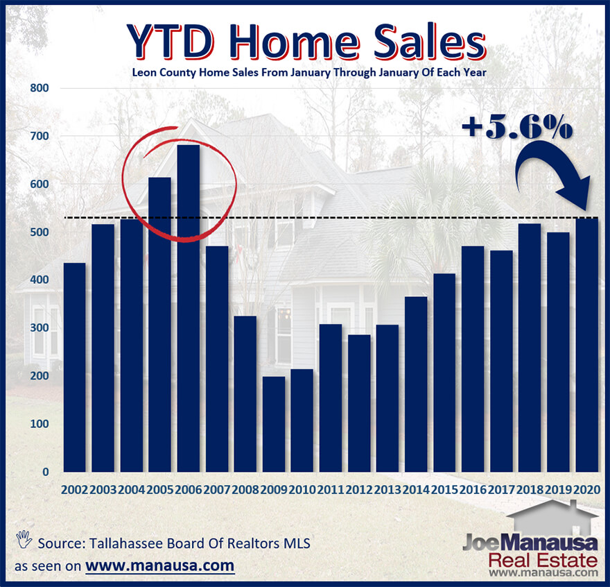 The number of home sales through February was the third-most ever recorded for the first two months of the year.